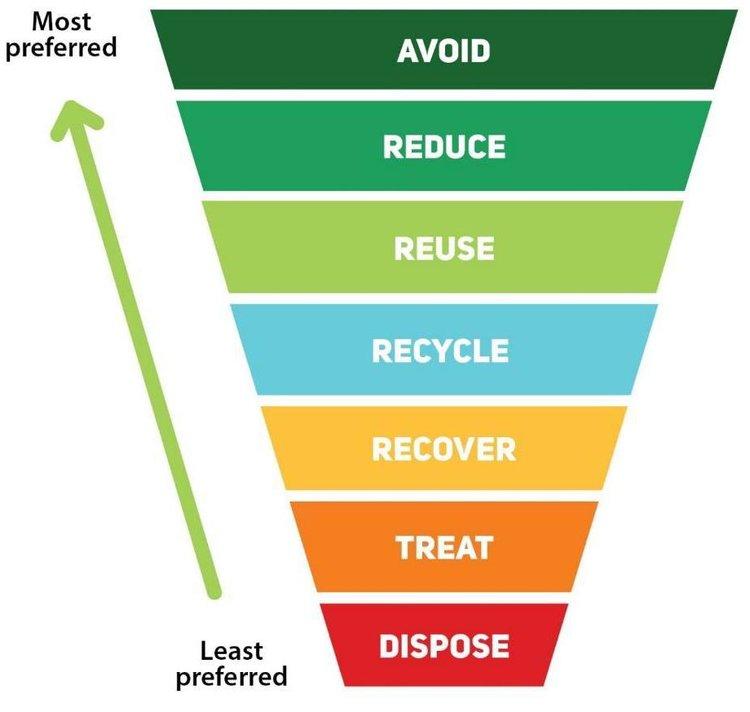 Eine Darstellung der Abfallbewirtschaftungshierarchie