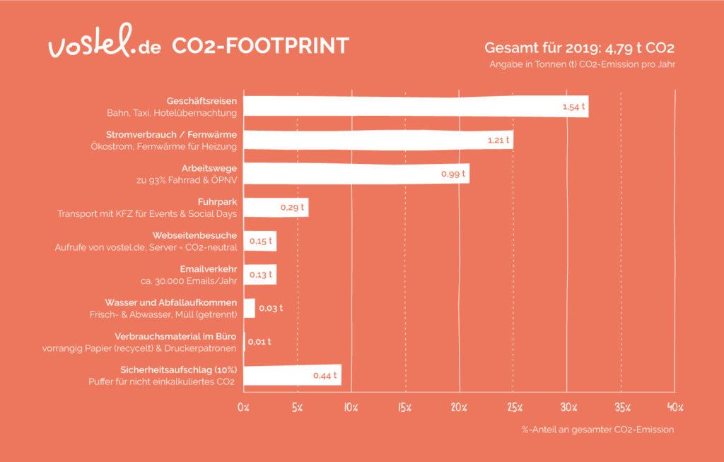 CO2-Bilanz von vostel.de im Detail