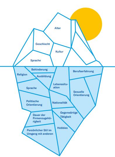 der Diversity-Eisberg