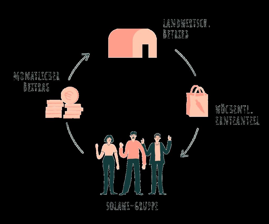 Kreislauf der solidarischen Lanwirtschaft